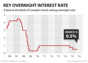 cp-bank-key-overnight-rate-mar2016